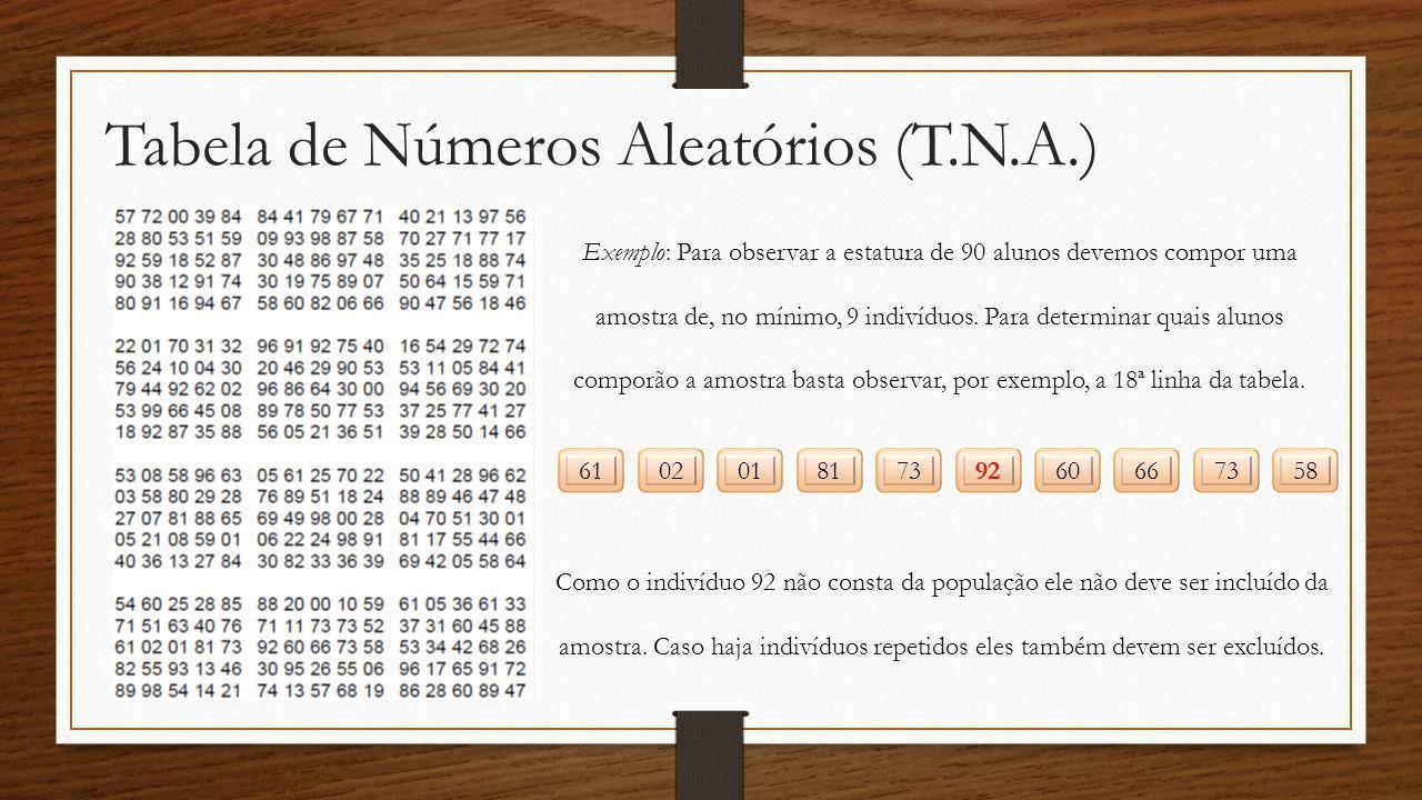Tabela de Números Aleatórios (T.N.A.) Exemplo: Para observar a estatura de 90 alunos devemos compor uma amostra de, no mínimo, 9 indivíduos. Para dete