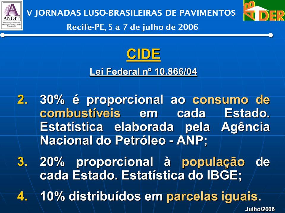 Julho/2006 V JORNADAS LUSO-BRASILEIRAS DE PAVIMENTOS Recife-PE, 5 a 7 de julho de 2006 CIDE Lei Federal nº 10.866/04 2.30% é proporcional ao consumo d
