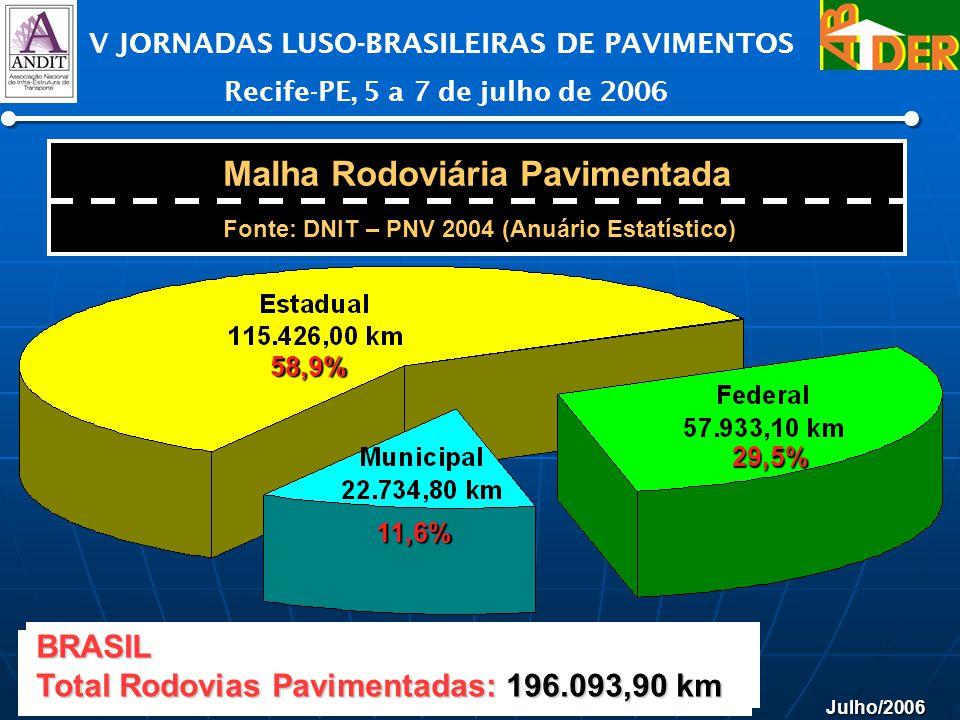 Julho/2006 V JORNADAS LUSO-BRASILEIRAS DE PAVIMENTOS Recife-PE, 5 a 7 de julho de 2006 58,9% 11,6% 29,5% Malha Rodoviária Pavimentada Fonte: DNIT – PN