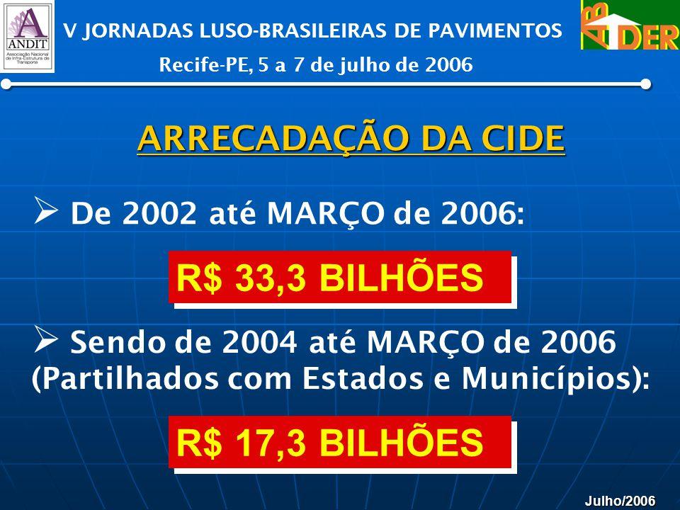 Julho/2006 V JORNADAS LUSO-BRASILEIRAS DE PAVIMENTOS Recife-PE, 5 a 7 de julho de 2006 ARRECADAÇÃO DA CIDE De 2002 até MARÇO de 2006: R$ 33,3 BILHÕES