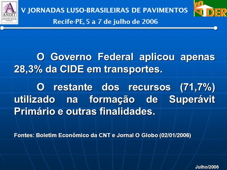 Julho/2006 V JORNADAS LUSO-BRASILEIRAS DE PAVIMENTOS Recife-PE, 5 a 7 de julho de 2006 O Governo Federal aplicou apenas 28,3% da CIDE em transportes.