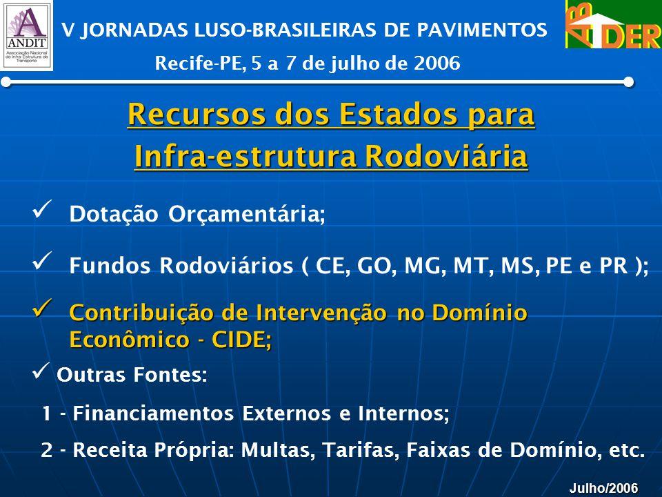 Julho/2006 V JORNADAS LUSO-BRASILEIRAS DE PAVIMENTOS Recife-PE, 5 a 7 de julho de 2006 Recursos dos Estados para Infra-estrutura Rodoviária Dotação Or
