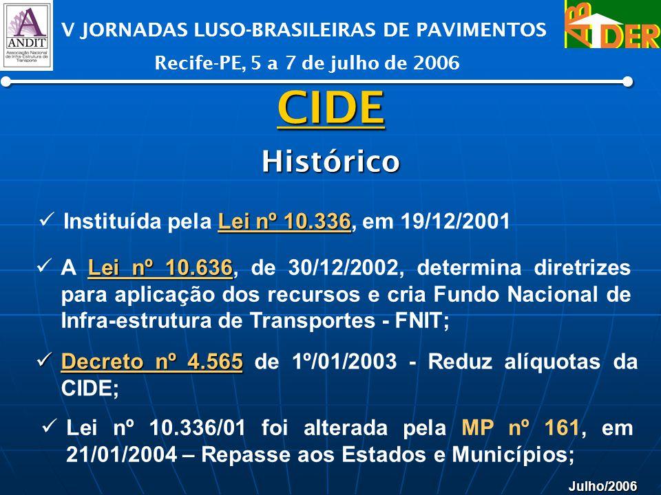 Julho/2006 V JORNADAS LUSO-BRASILEIRAS DE PAVIMENTOS Recife-PE, 5 a 7 de julho de 2006 Lei nº 10.336 Instituída pela Lei nº 10.336, em 19/12/2001 Lei