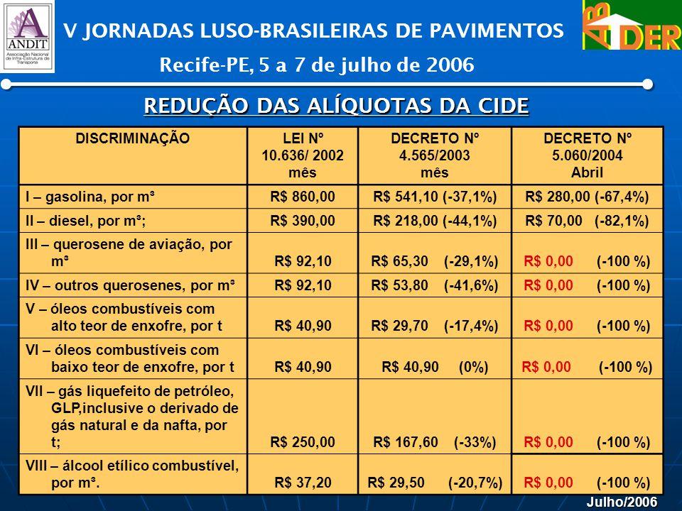 Julho/2006 V JORNADAS LUSO-BRASILEIRAS DE PAVIMENTOS Recife-PE, 5 a 7 de julho de 2006 DISCRIMINAÇÃOLEI Nº 10.636/ 2002 mês DECRETO Nº 4.565/2003 mês