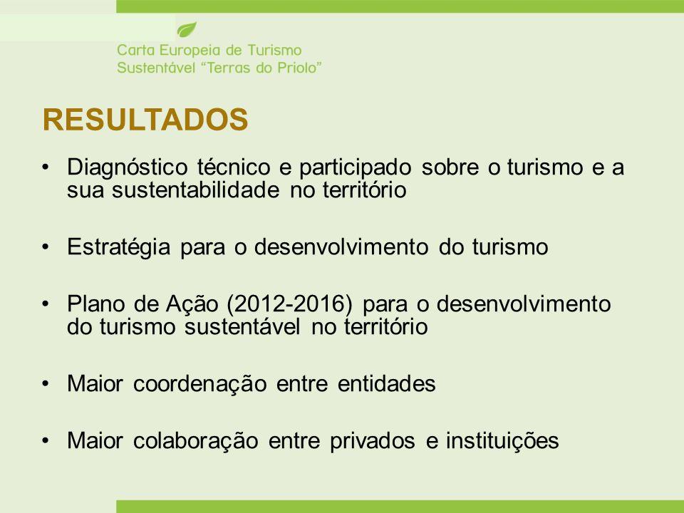 RESULTADOS Diagnóstico técnico e participado sobre o turismo e a sua sustentabilidade no território Estratégia para o desenvolvimento do turismo Plano