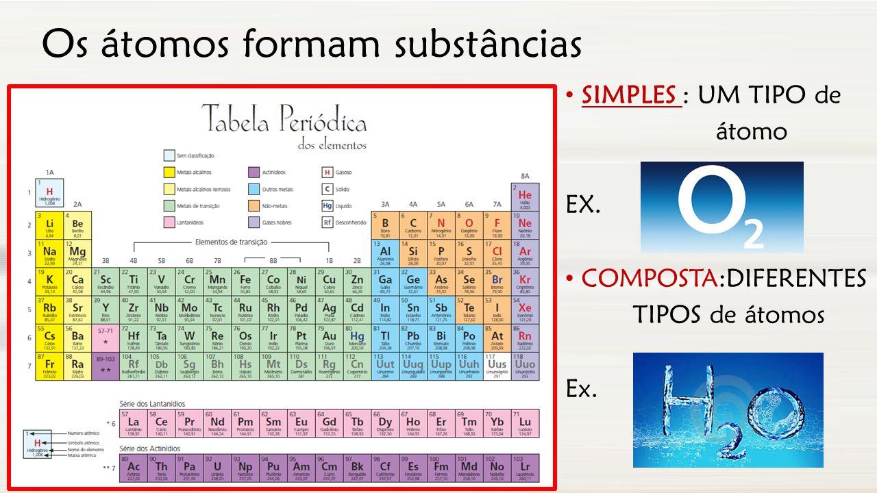 SIMPLES : UM TIPO de átomo EX. COMPOSTA:DIFERENTES TIPOS de átomos Ex. Os átomos formam substâncias