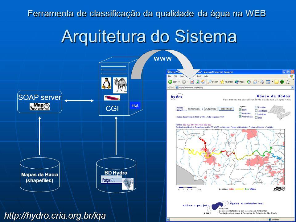 Arquitetura do Sistema Ferramenta de classificação da qualidade da água na WEB http://hydro.cria.org.br/iqa Mapas da Bacia (shapefiles) BD Hydro CGI S