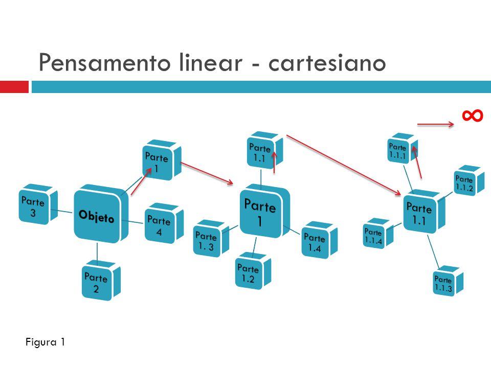 Pensamento linear - cartesiano Figura 1