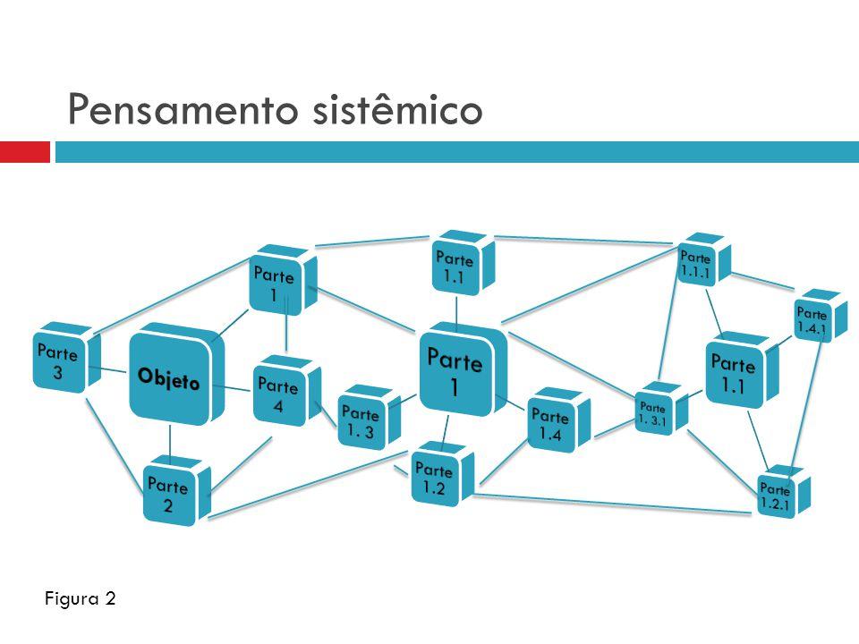 Pensamento sistêmico Figura 2
