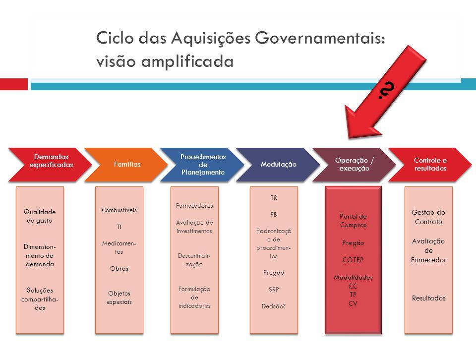 Ciclo das Aquisições Governamentais: visão amplificada Demandas especificadasFamilias Procedimentos de Planejamento Modulação Operação / execução Cont