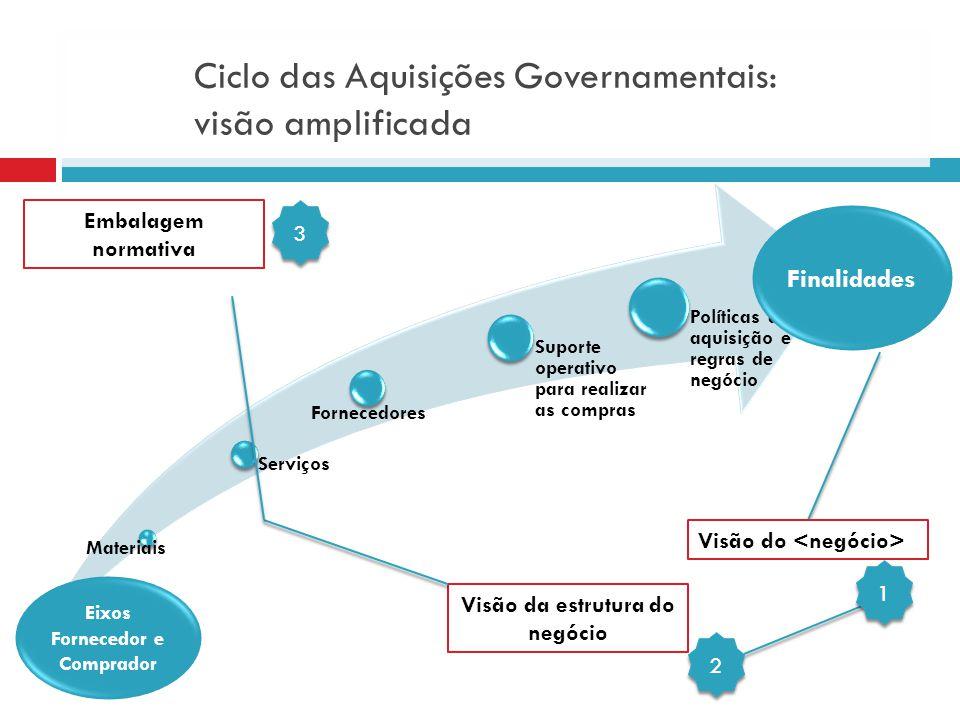 Materiais Serviços Fornecedores Suporte operativo para realizar as compras Políticas de aquisição e regras de negócio Eixos Fornecedor e Comprador Fin