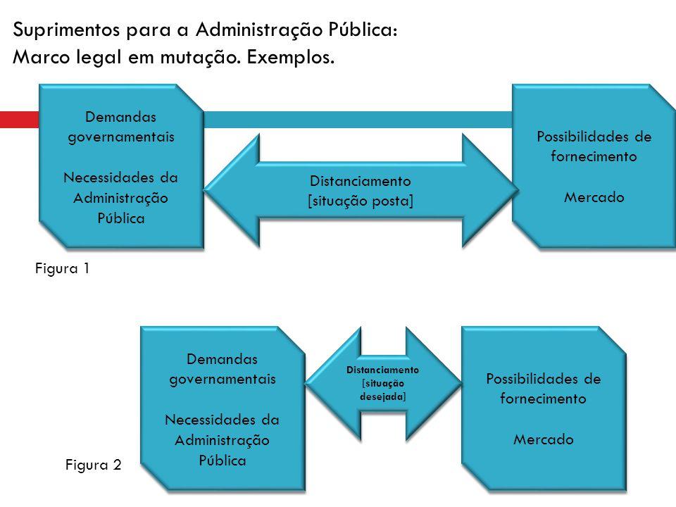 Demandas governamentais Necessidades da Administração Pública Demandas governamentais Necessidades da Administração Pública Possibilidades de fornecim