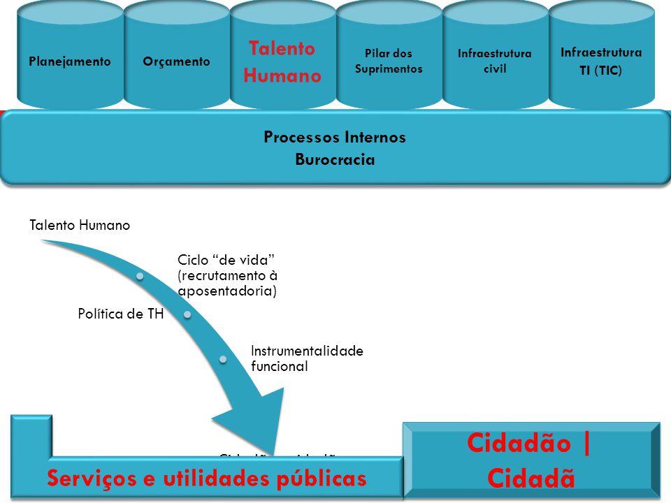 Talento Humano Ciclo de vida (recrutamento à aposentadoria) Política de TH Instrumentalidad e funcional Cidadão e cidadã PlanejamentoOrçamento Talento
