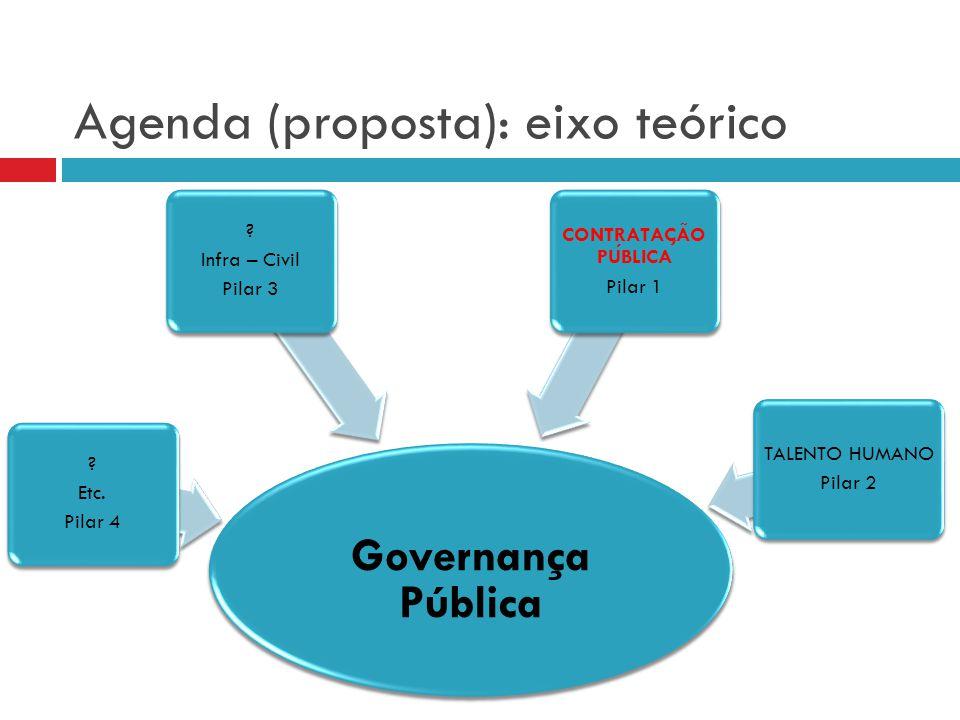 Agenda (proposta): eixo teórico Governança Pública ? Etc. Pilar 4 ? Infra – Civil Pilar 3 CONTRATAC ̧ A ̃ O PUBLICA Pilar 1 TALENTO HUMANO Pilar 2
