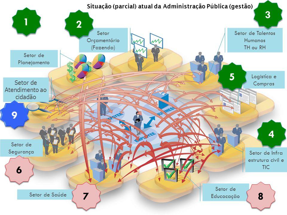 Logistíca e Compras Setor de Infra estrutura civil e TIC Setor de Segurança Setor de Educacação Setor de Atendimento ao cidadão Setor de Planejamento Setor Orçamentário (Fazenda) Setor de Saúde Setor de Talentos Humanos TH ou RH Situação (parcial) atual da Administração Pública (gestão) 1 1 2 2 3 3 4 4 5 5 6 6 7 7 8 8