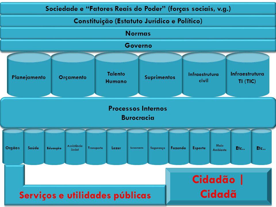 Sociedade e Fatores Reais do Poder (forças sociais, v.g.) Constituição (Estatuto Jurídico e Político) Normas Governo PlanejamentoOrçamento Talento Hum
