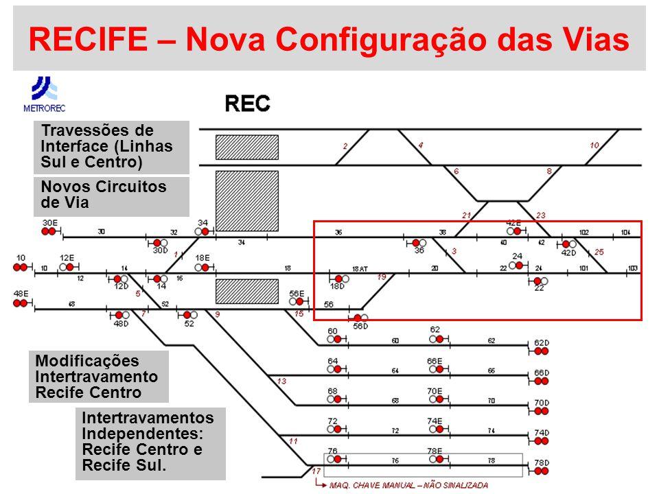 RECIFE – Nova Configuração das Vias Modificações Intertravamento Recife Centro Travessões de Interface (Linhas Sul e Centro) Novos Circuitos de Via Intertravamentos Independentes: Recife Centro e Recife Sul.