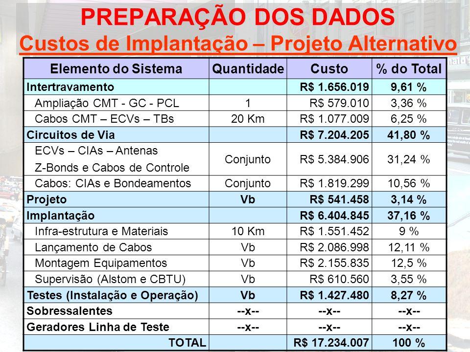 PREPARAÇÃO DOS DADOS Custos de Implantação – Projeto Alternativo Elemento do SistemaQuantidadeCusto% do Total IntertravamentoR$ 1.656.0199,61 % Amplia