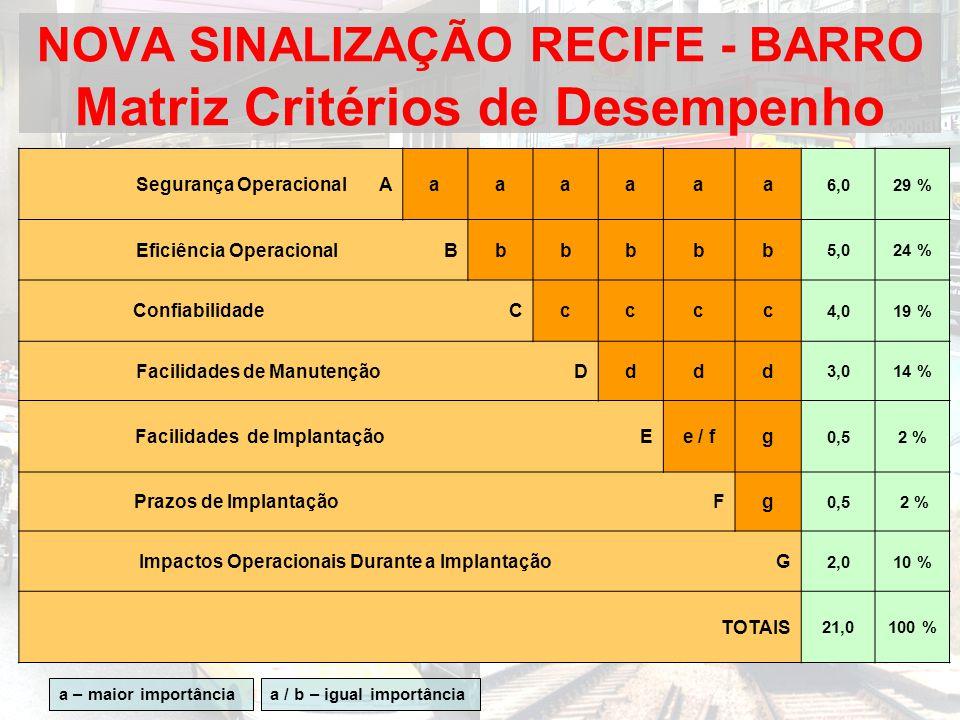 NOVA SINALIZAÇÃO RECIFE - BARRO Matriz Critérios de Desempenho Segurança Operacional Aaaaaaa 6,029 % Eficiência Operacional Bbbbbb 5,024 % Confiabilid