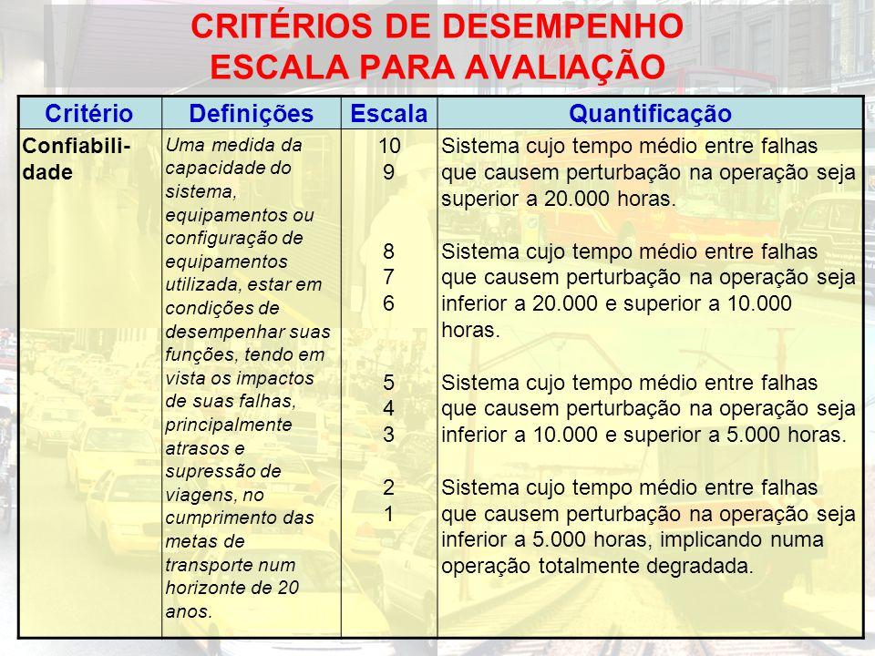 CRITÉRIOS DE DESEMPENHO ESCALA PARA AVALIAÇÃO CritérioDefiniçõesEscalaQuantificação Confiabili- dade Uma medida da capacidade do sistema, equipamentos