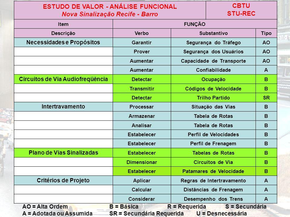 ESTUDO DE VALOR - ANÁLISE FUNCIONAL Nova Sinalização Recife - Barro CBTU STU-REC ItemFUNÇÃO DescriçãoVerboSubstantivoTipo Necessidades e Propósitos Ga