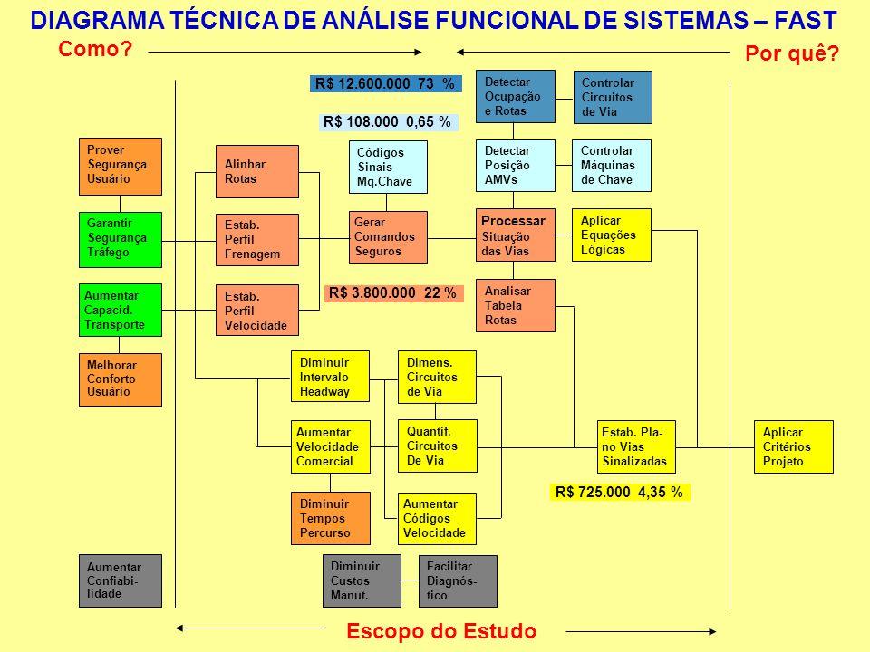 DIAGRAMA TÉCNICA DE ANÁLISE FUNCIONAL DE SISTEMAS – FAST Como? Por quê? Escopo do Estudo R$ 108.000 0,65 % R$ 12.600.000 73 % R$ 3.800.000 22 % R$ 725