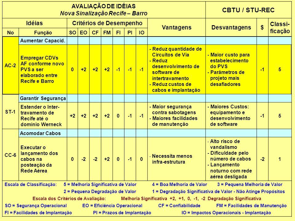 AVALIAÇÃO DE IDÉIAS Nova Sinalização Recife – Barro CBTU / STU-REC IdéiasCritérios de Desempenho VantagensDesvantagens$ Classi- ficação NoFunçãoSOEOCFFMFIPIIO AC-2 Aumentar Capacid.