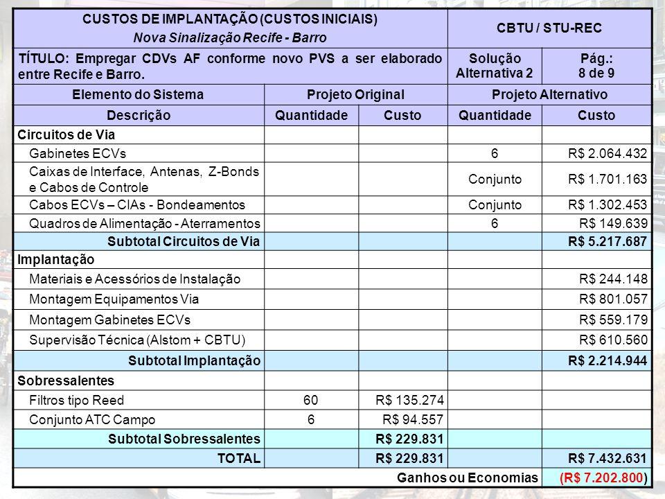 CUSTOS DE IMPLANTAÇÃO (CUSTOS INICIAIS) Nova Sinalização Recife - Barro CBTU / STU-REC TÍTULO: Empregar CDVs AF conforme novo PVS a ser elaborado entre Recife e Barro.