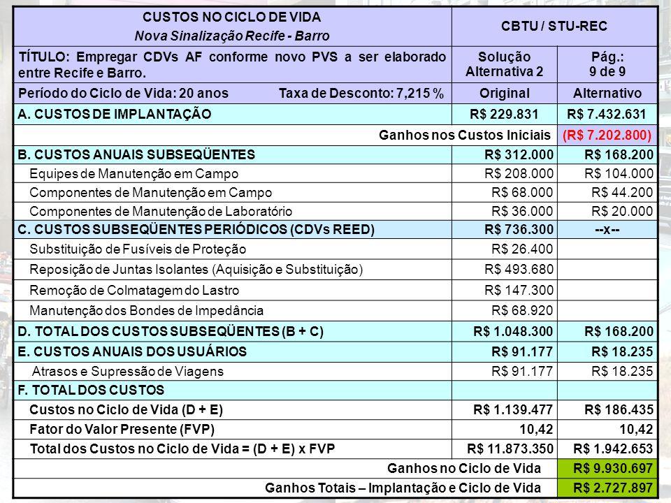 CUSTOS NO CICLO DE VIDA Nova Sinalização Recife - Barro CBTU / STU-REC TÍTULO: Empregar CDVs AF conforme novo PVS a ser elaborado entre Recife e Barro