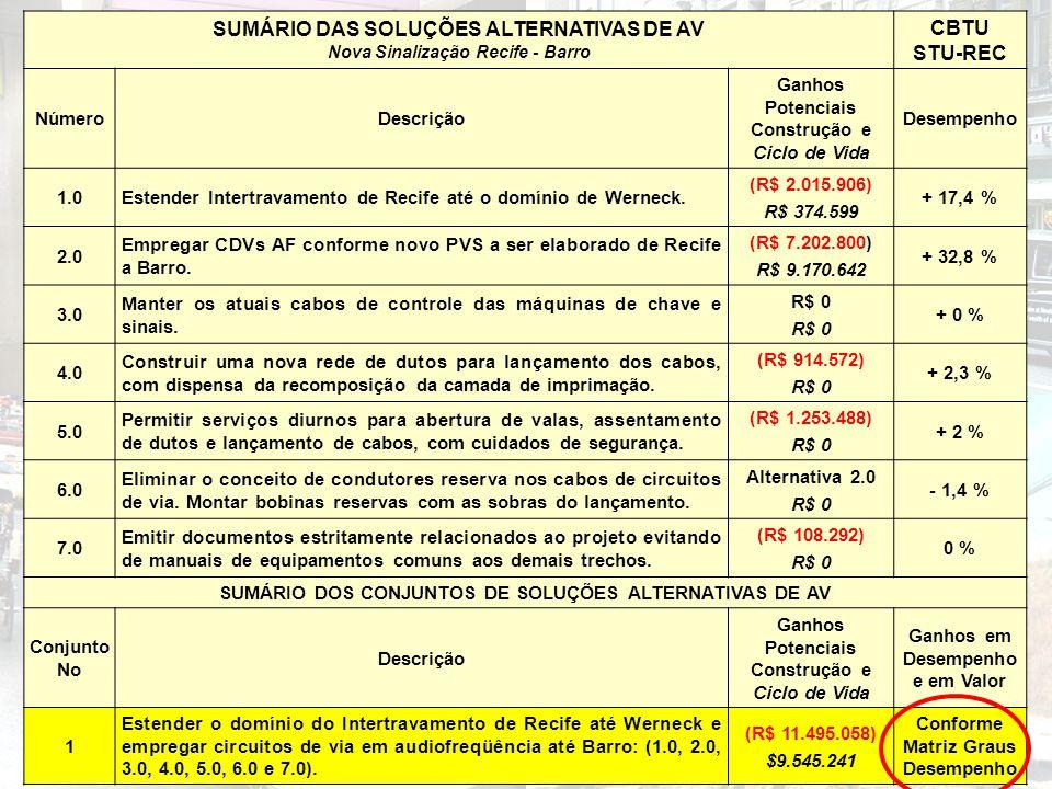SUMÁRIO DAS SOLUÇÕES ALTERNATIVAS DE AV Nova Sinalização Recife - Barro CBTU STU-REC NúmeroDescrição Ganhos Potenciais Construção e Ciclo de Vida Dese