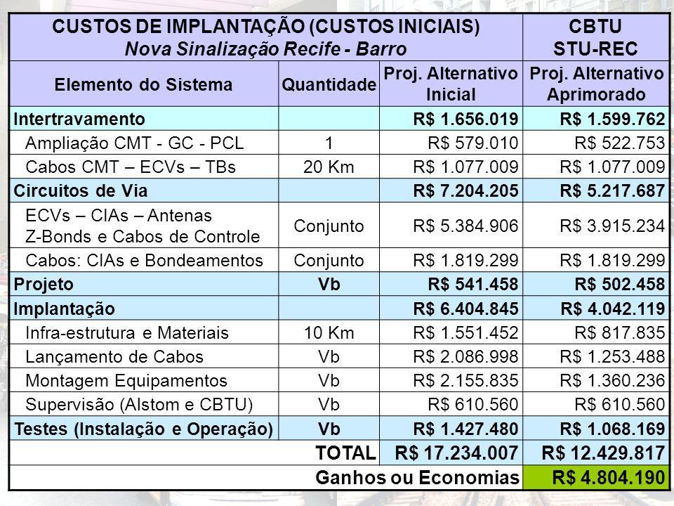CUSTOS DE IMPLANTAÇÃO (CUSTOS INICIAIS) Nova Sinalização Recife - Barro CBTU STU-REC Elemento do SistemaQuantidade Proj. Alternativo Inicial Proj. Alt