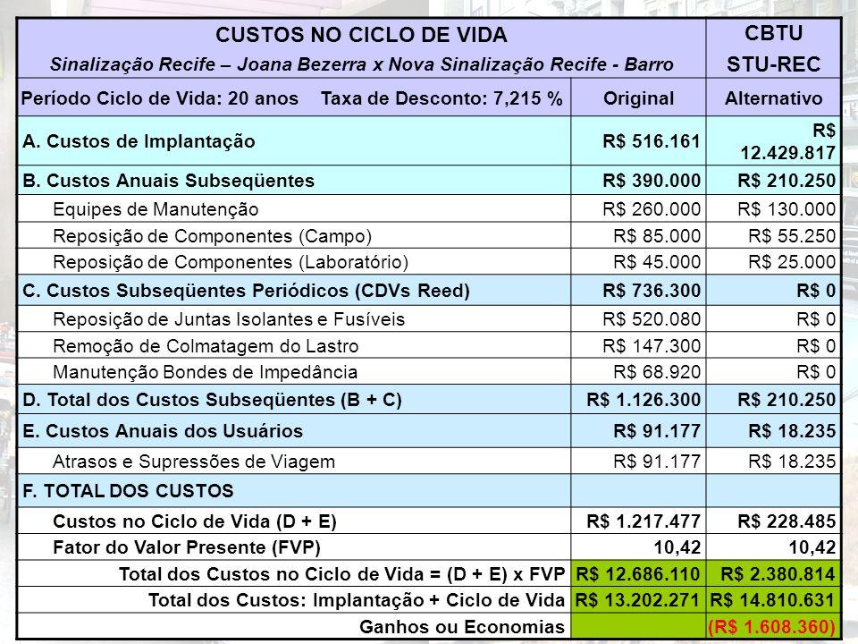 CUSTOS NO CICLO DE VIDA Sinalização Recife – Joana Bezerra x Nova Sinalização Recife - Barro CBTU STU-REC Período Ciclo de Vida: 20 anos Taxa de Desco