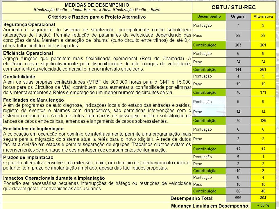 MEDIDAS DE DESEMPENHO Sinalização Recife – Joana Bezerra x Nova Sinalização Recife – Barro CBTU / STU-REC Critérios e Razões para o Projeto Alternativ