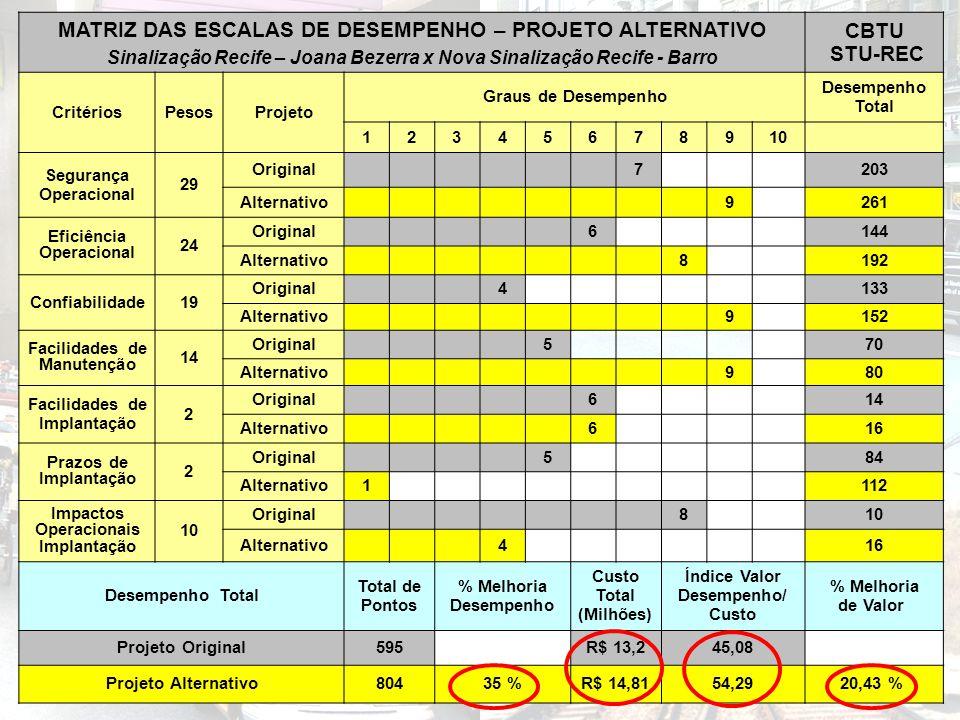 MATRIZ DAS ESCALAS DE DESEMPENHO – PROJETO ALTERNATIVO Sinalização Recife – Joana Bezerra x Nova Sinalização Recife - Barro CBTU STU-REC CritériosPeso