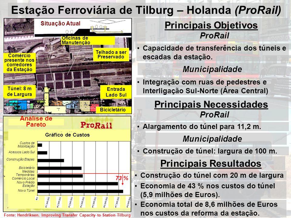 Estação Ferroviária de Tilburg – Holanda (ProRail) Oficinas de Manutenção Telhado a ser Preservado Comércio presente nos corredores da Estação Entrada Lado Sul Bicicletário Túnel: 8 m de Largura Situação Atual Principais Objetivos ProRail Principais Resultados Capacidade de transferência dos túneis e escadas da estação.