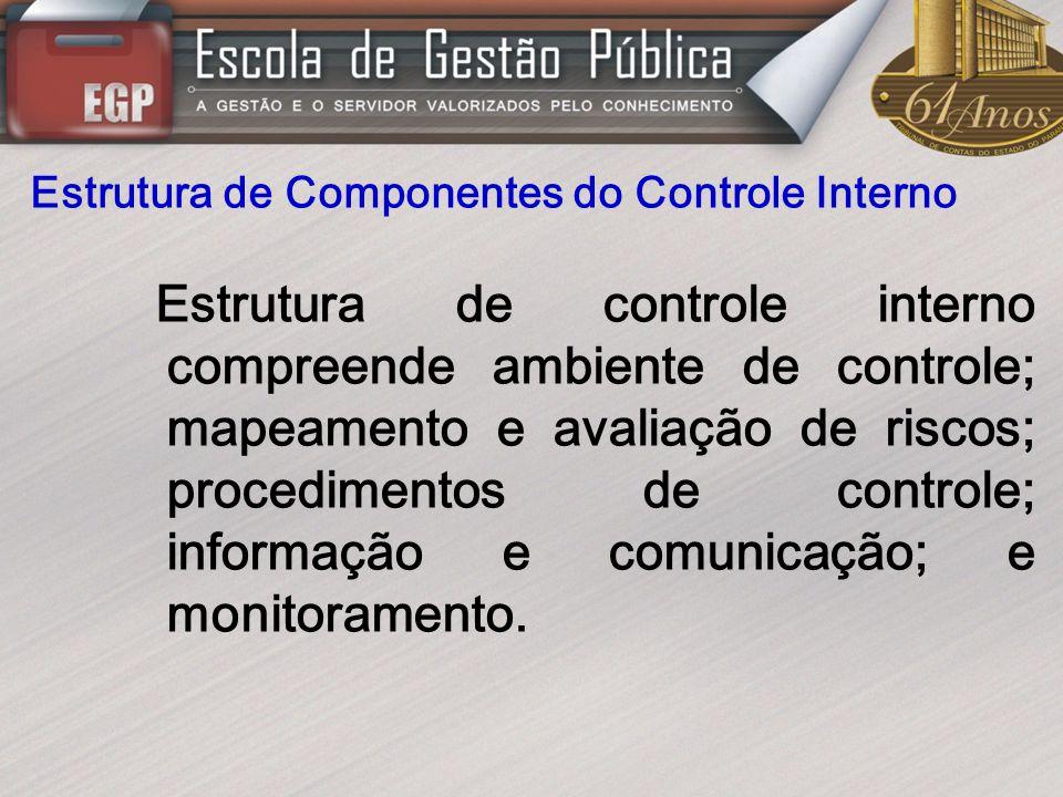 Estrutura de Componentes do Controle Interno Estrutura de controle interno compreende ambiente de controle; mapeamento e avaliação de riscos; procedim
