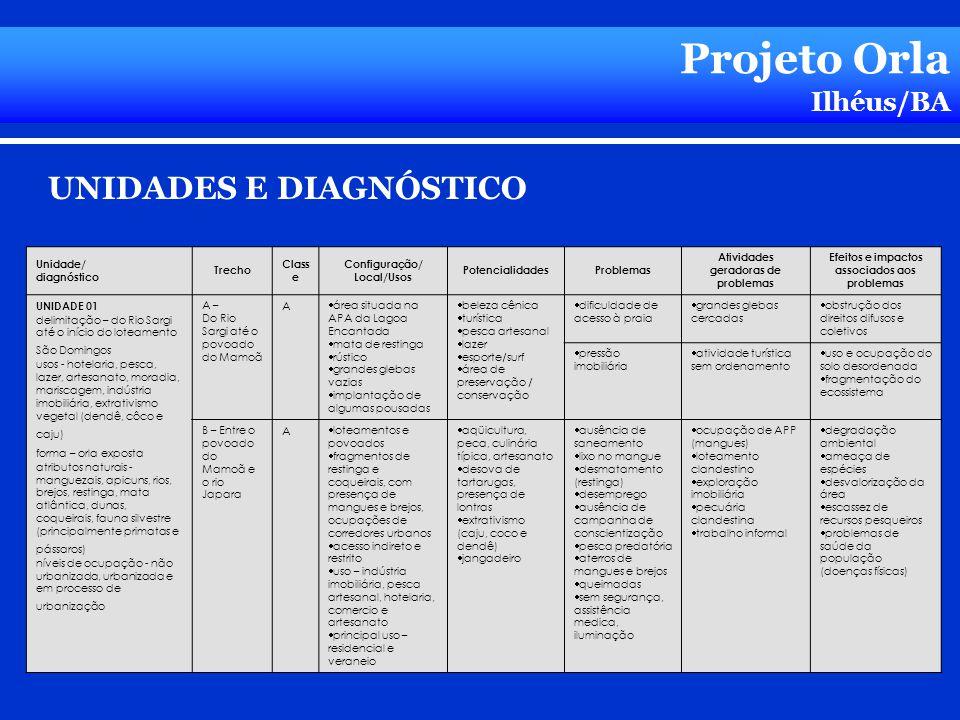 Projeto Orla Ilhéus/BA Unidade/ diagnóstico Trecho Class e Configuração/ Local/Usos PotencialidadesProblemas Atividades geradoras de problemas Efeitos