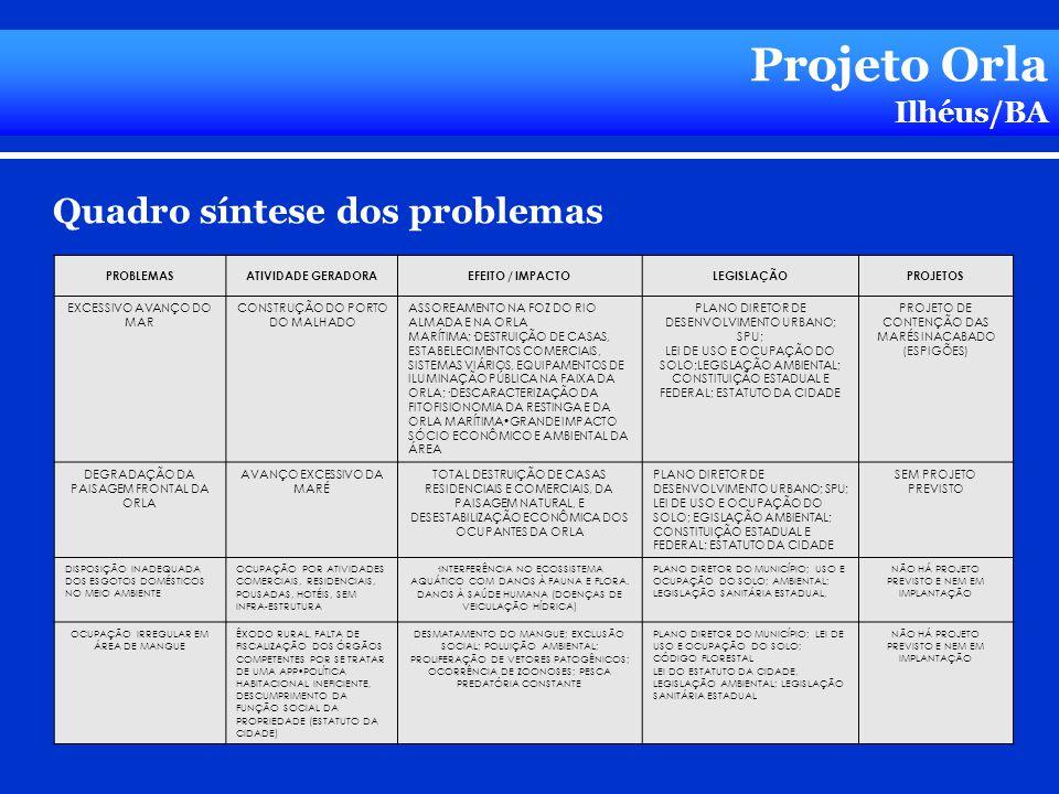 Projeto Orla Ilhéus/BA Quadro síntese dos problemas PROBLEMASATIVIDADE GERADORAEFEITO / IMPACTOLEGISLAÇÃOPROJETOS EXCESSIVO AVANÇO DO MAR CONSTRUÇÃO D