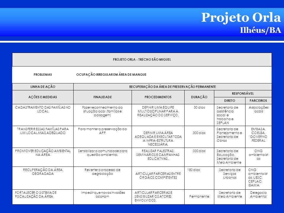 Projeto Orla Ilhéus/BA PROJETO ORLA - TRECHO SÃO MIGUEL PROBLEMASOCUPAÇÃO IRREGULAR EM ÁREA DE MANGUE LINHA DE AÇÃORECUPERAÇÃO DA ÁREA DE PRESERVAÇÃO