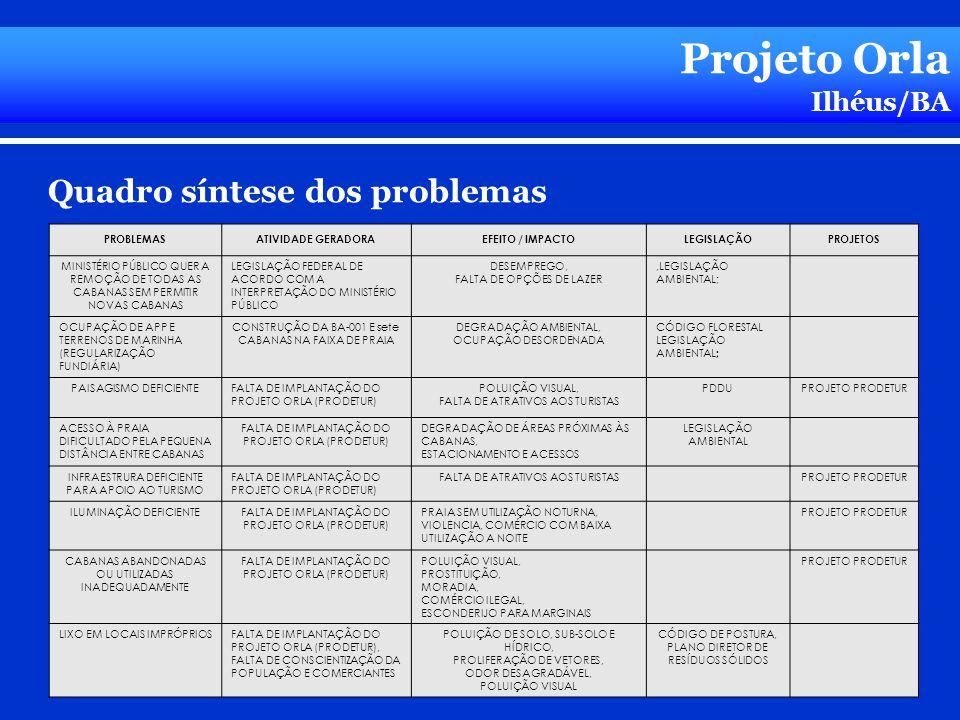Projeto Orla Ilhéus/BA Quadro síntese dos problemas PROBLEMASATIVIDADE GERADORAEFEITO / IMPACTOLEGISLAÇÃOPROJETOS MINISTÉRIO PÚBLICO QUER A REMOÇÃO DE