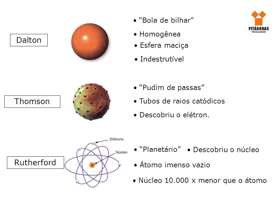 Dalton Thomson Rutherford Bola de bilhar Esfera maciça Homogênea Indestrutível Pudim de passas Tubos de raios catódicos Descobriu o elétron. Planetári