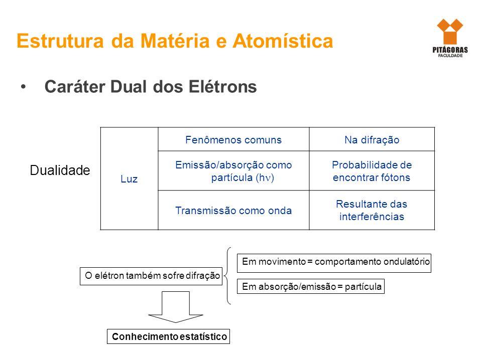 Caráter Dual dos Elétrons Estrutura da Matéria e Atomística Dualidade Luz Fenômenos comunsNa difração Emissão/absorção como partícula (h ) Probabilida