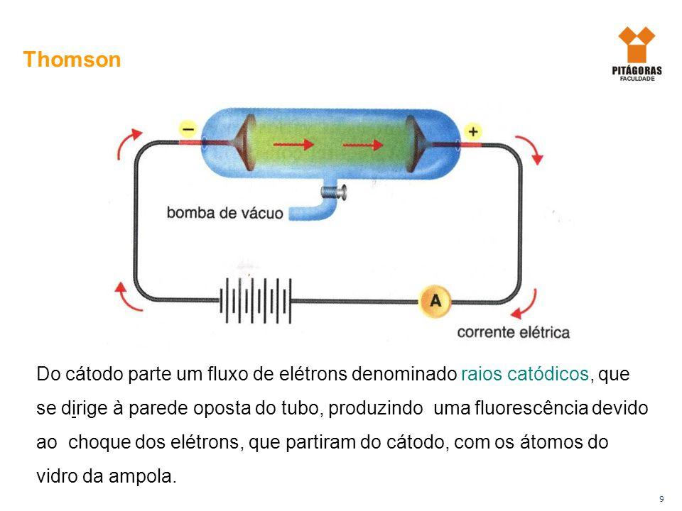 9 Do cátodo parte um fluxo de elétrons denominado raios catódicos, que se dirige à parede oposta do tubo, produzindo uma fluorescência devido ao choqu