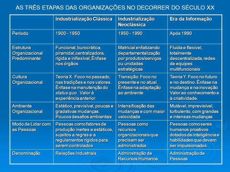 Industrialização Clássica Industrialização Neoclássica Era da Informação Período 1900 - 1950 1950 - 1990 Após 1990 Estrutura Organizacional Predominan