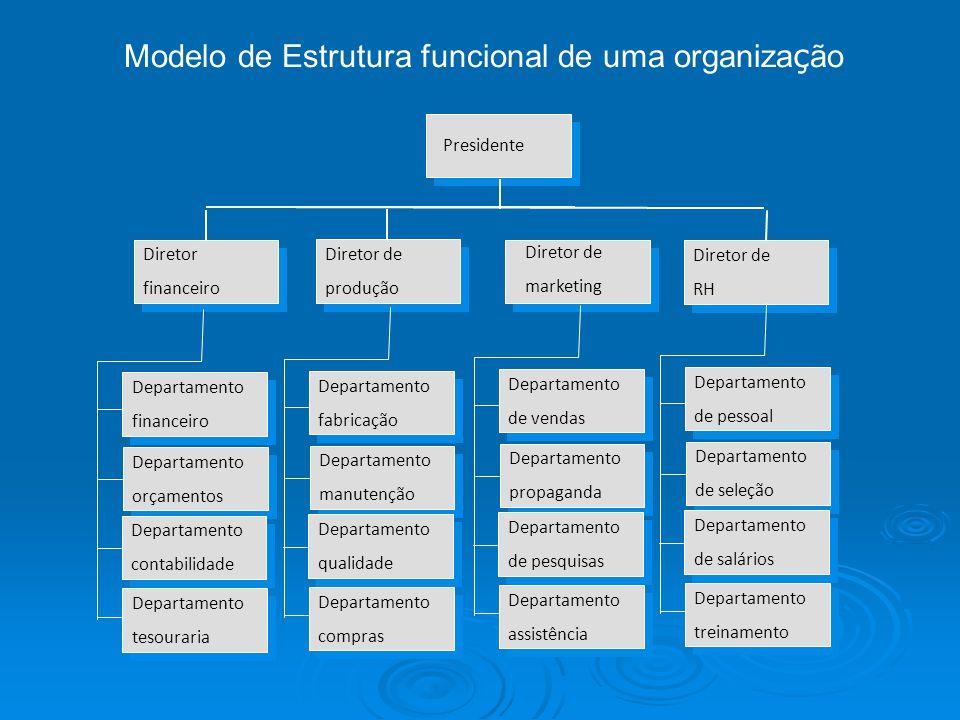 Modelo de Estrutura funcional de uma organiza ç ão Diretor financeiro Diretor financeiro Diretor de produção Diretor de produção Presidente Diretor de