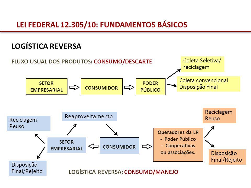 LEI FEDERAL 12.305/10: FUNDAMENTOS BÁSICOS FLUXO USUAL DOS PRODUTOS: CONSUMO/DESCARTE CONSUMIDOR. SETOR EMPRESARIAL PODER PÚBLICO. LOGÍSTICA REVERSA L