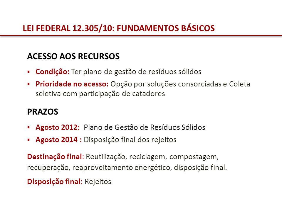 LEI FEDERAL 12.305/10: FUNDAMENTOS BÁSICOS ACESSO AOS RECURSOS Condição: Ter plano de gestão de resíduos sólidos Prioridade no acesso: Opção por soluç