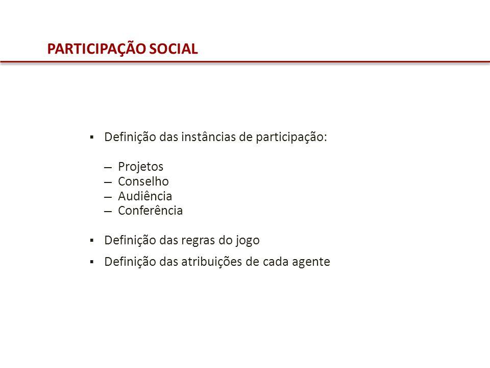 PARTICIPAÇÃO SOCIAL Definição das instâncias de participação: Projetos Conselho Audiência Conferência Definição das regras do jogo Definição das atrib