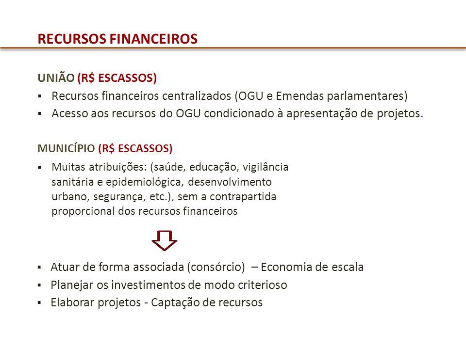 RECURSOS FINANCEIROS UNIÃO (R$ ESCASSOS) Recursos financeiros centralizados (OGU e Emendas parlamentares) Acesso aos recursos do OGU condicionado à ap