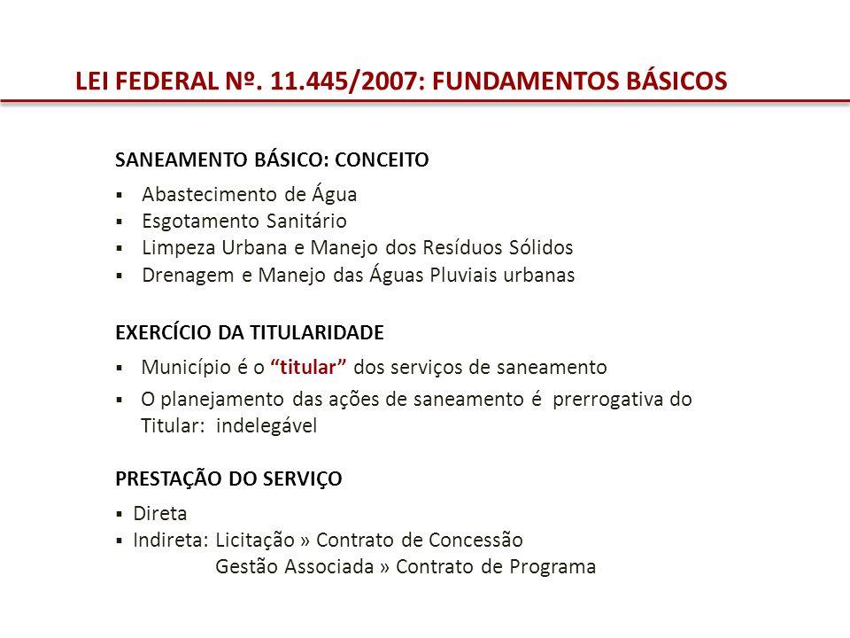 LEI FEDERAL Nº. 11.445/2007: FUNDAMENTOS BÁSICOS SANEAMENTO BÁSICO: CONCEITO Abastecimento de Água Esgotamento Sanitário Limpeza Urbana e Manejo dos R